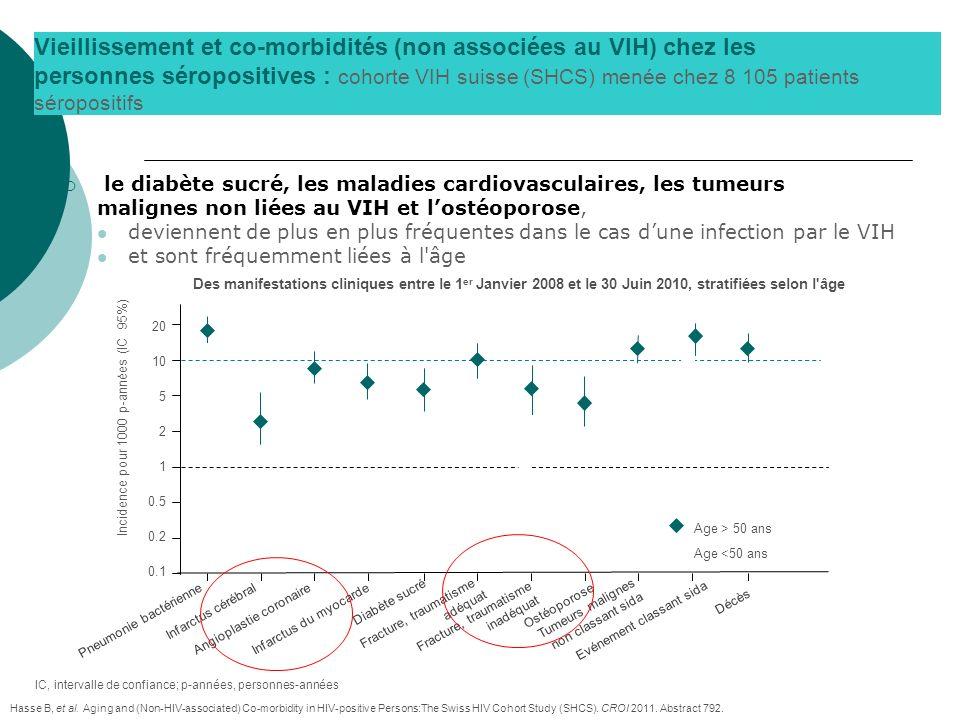 Vieillissement et co-morbidités (non associées au VIH) chez les personnes séropositives : cohorte VIH suisse (SHCS) menée chez 8 105 patients séroposi
