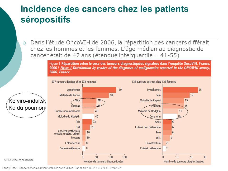 Dans létude OncoVIH de 2006, la répartition des cancers différait chez les hommes et les femmes. Lâge médian au diagnostic de cancer était de 47 ans (
