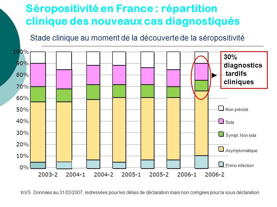 Séropositivité en France : répartition clinique des nouveaux cas diagnostiqués Stade clinique au moment de la découverte de la séropositivité Primo in