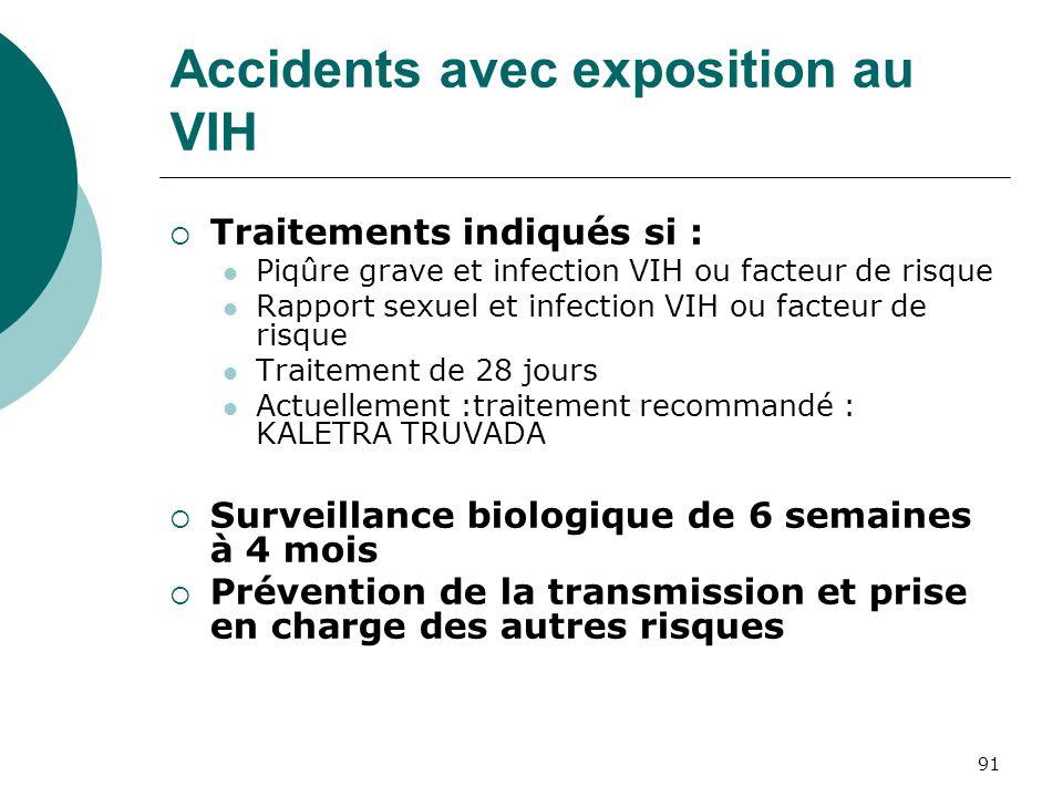 91 Accidents avec exposition au VIH Traitements indiqués si : Piqûre grave et infection VIH ou facteur de risque Rapport sexuel et infection VIH ou fa