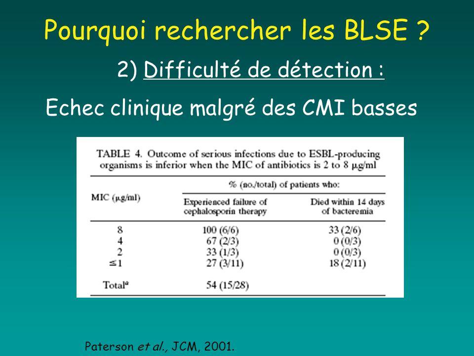 Pourquoi rechercher les BLSE ? 2) Difficulté de détection : Echec clinique malgré des CMI basses Paterson et al., JCM, 2001.