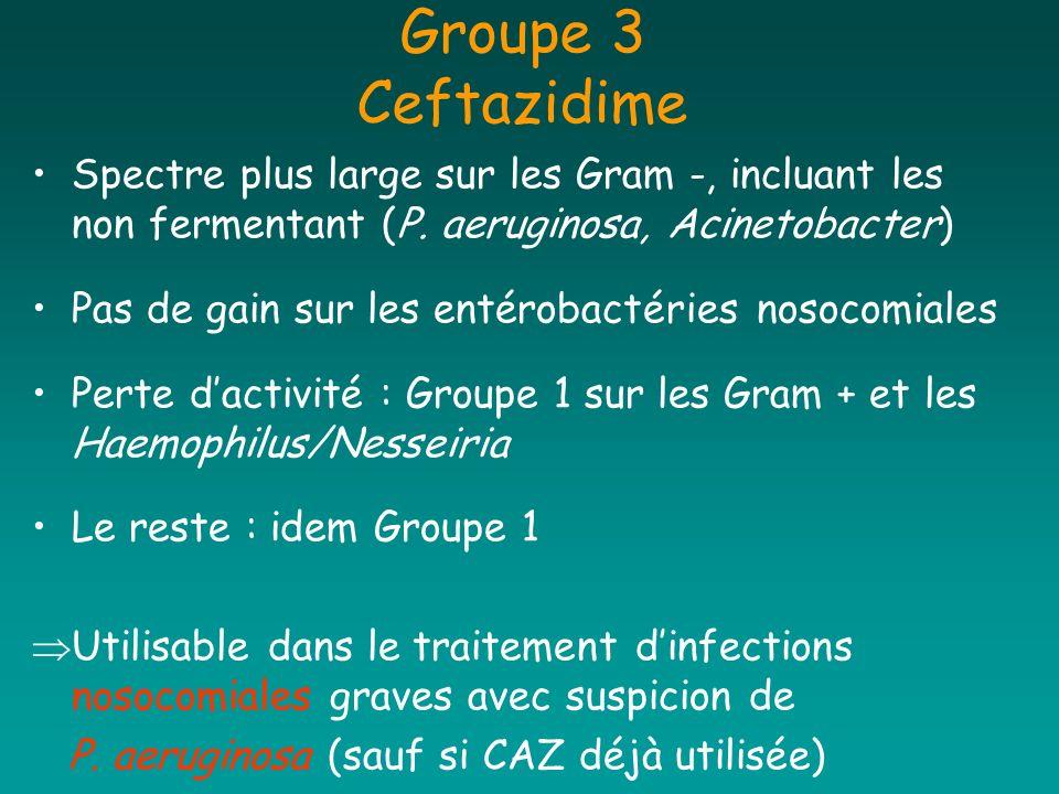 Groupe 3 Ceftazidime Spectre plus large sur les Gram -, incluant les non fermentant (P. aeruginosa, Acinetobacter) Pas de gain sur les entérobactéries