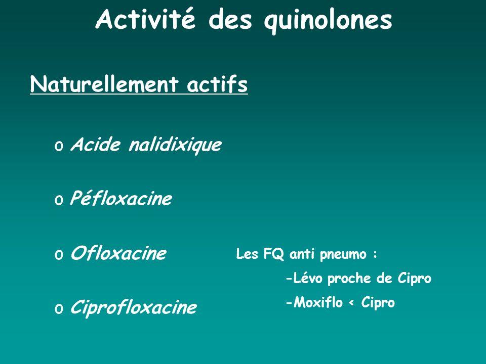 Activité des quinolones Naturellement actifs oAcide nalidixique oPéfloxacine oOfloxacine oCiprofloxacine Les FQ anti pneumo : -Lévo proche de Cipro -M