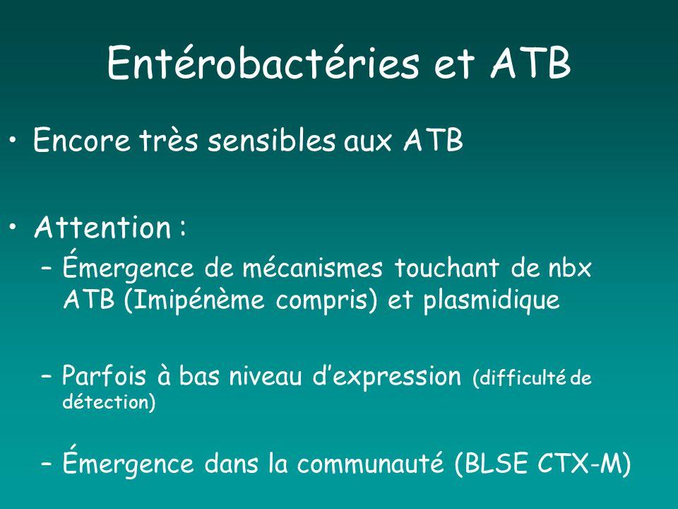 Entérobactéries et ATB Encore très sensibles aux ATB Attention : –Émergence de mécanismes touchant de nbx ATB (Imipénème compris) et plasmidique –Parf