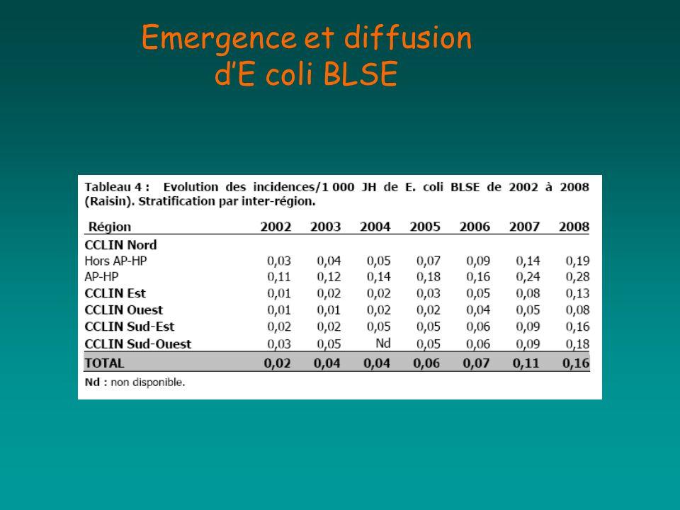 Emergence et diffusion dE coli BLSE