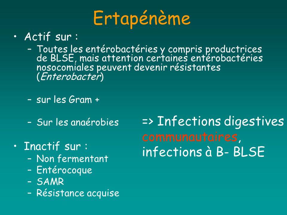 Ertapénème Actif sur : –Toutes les entérobactéries y compris productrices de BLSE, mais attention certaines entérobactéries nosocomiales peuvent deven