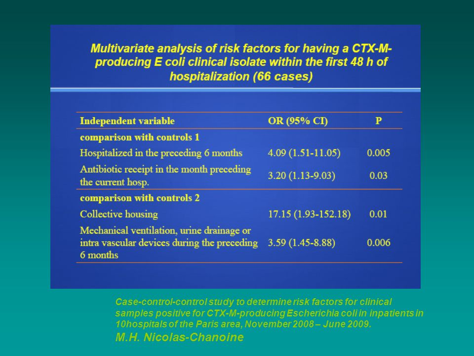 Case-control-control study to determine risk factors for clinical samples positive for CTX-M-producing Escherichia coli in inpatients in 10hospitals o