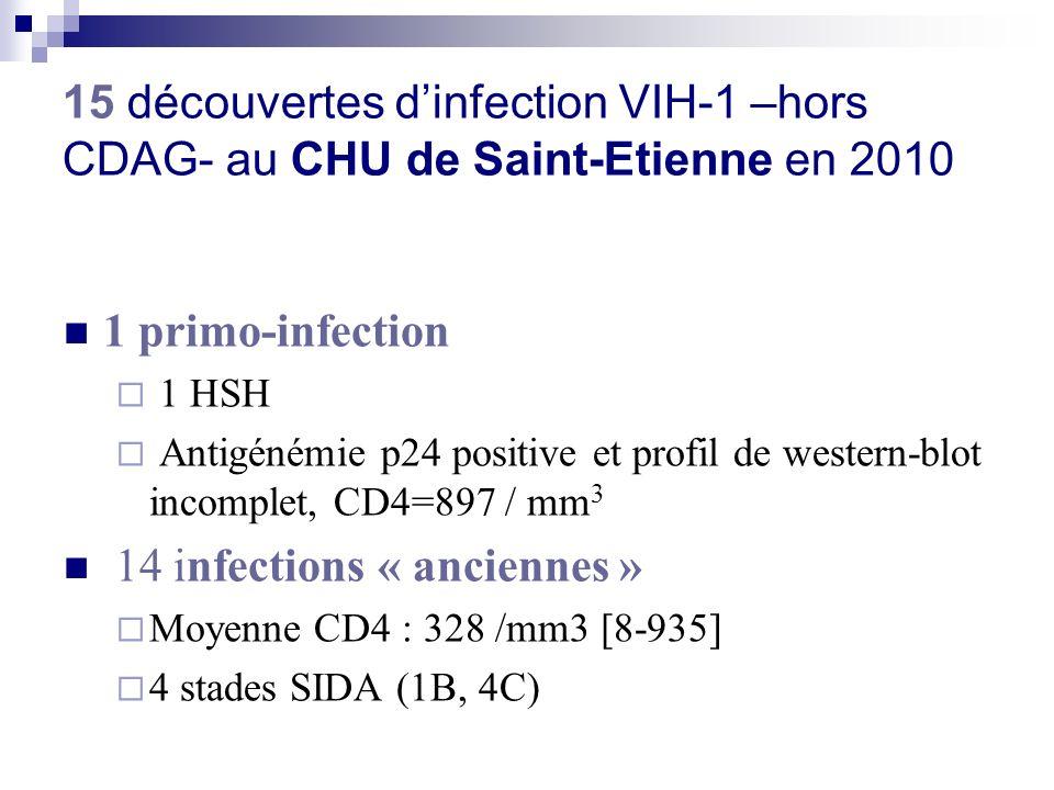 Sous-types viraux (RT/protease) : 14 effectués 8 B (57%), 6 CRF02_AG (43%) Résistance des souches de VIH-1 au moment de la découverte: Pas de résistance pour 13 souches 2 souches avec mutations de résistance (13%, Multivir 10,6% en 2006- 2007 ) Profil 1 CV : 5,90 logcopies/ml, sous-type B RT : E138A/E résistance possible à letravirine Profil 2 CV : 5,71 logcopies/ml, 114 CD4/mm 3, sous-type B RT : D67N, T69D, V118I, L210W, T215D Résistance complète à azt et d4t, possible au tenofovir Bilan virologique des 15 nouvelles infections VIH-1 en 2010