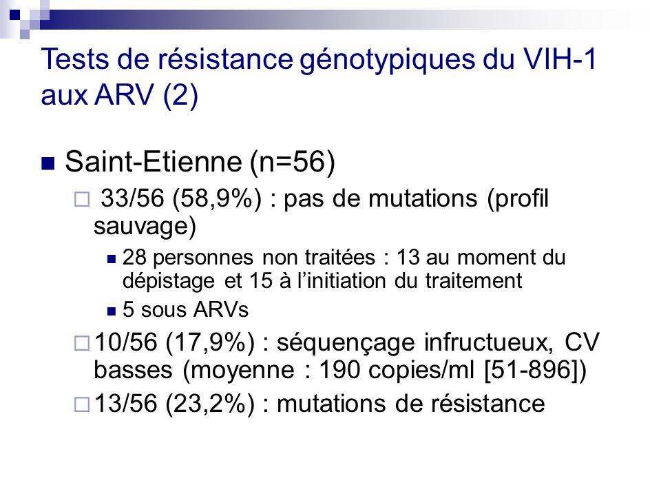 Saint-Etienne (n=56) 33/56 (58,9%) : pas de mutations (profil sauvage) 28 personnes non traitées : 13 au moment du dépistage et 15 à linitiation du tr