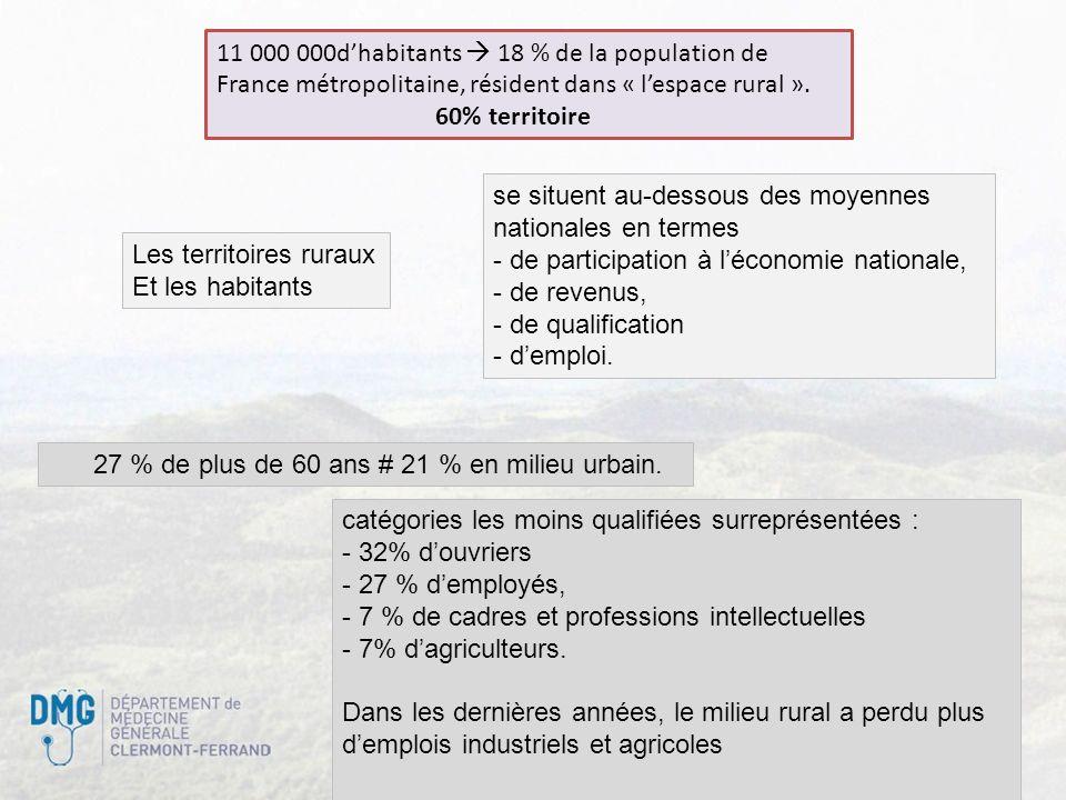 2 11 000 000dhabitants 18 % de la population de France métropolitaine, résident dans « lespace rural ». 60% territoire Les territoires ruraux Et les h