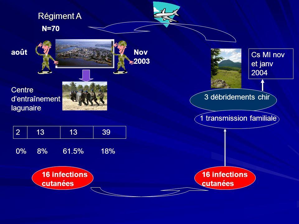 Régiment A aoûtNov 2003 Centre dentraînement lagunaire 16 infections cutanées N=70 3 débridements chir 1 transmission familiale 2 13 39 61.5%0%8%18% Cs MI nov et janv 2004