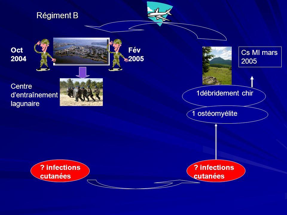 Endocardite infectieuse S.