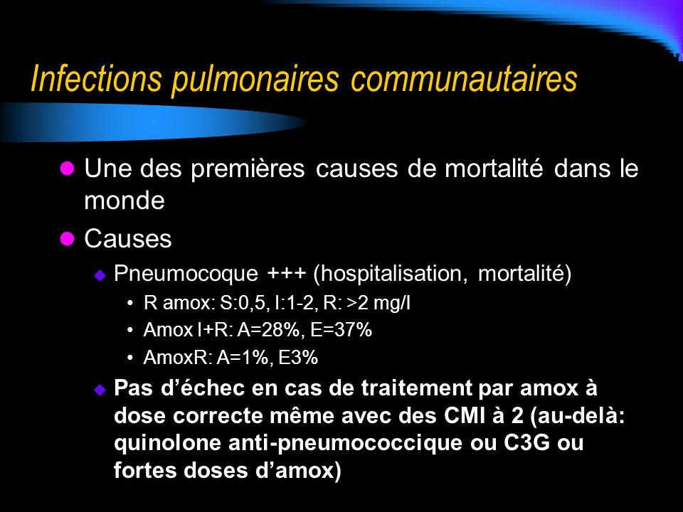 Infections pulmonaires communautaires Une des premières causes de mortalité dans le monde Causes Pneumocoque +++ (hospitalisation, mortalité) R amox: