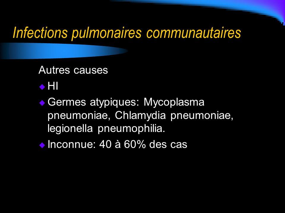 Infections pulmonaires communautaires Autres causes HI Germes atypiques: Mycoplasma pneumoniae, Chlamydia pneumoniae, legionella pneumophilia. Inconnu