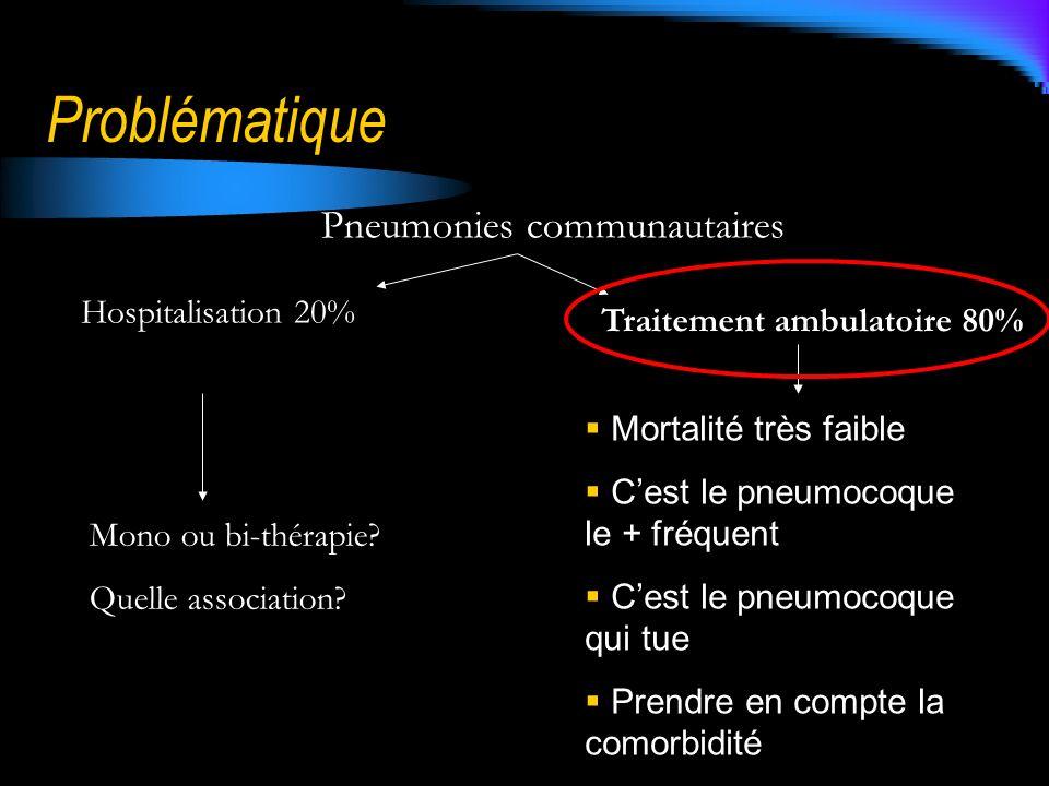 Problématique Pneumonies communautaires Hospitalisation 20% Traitement ambulatoire 80% Mono ou bi-thérapie? Quelle association? Mortalité très faible