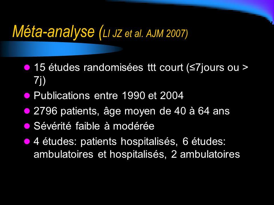Méta-analyse ( LI JZ et al. AJM 2007) 15 études randomisées ttt court (7jours ou > 7j) Publications entre 1990 et 2004 2796 patients, âge moyen de 40