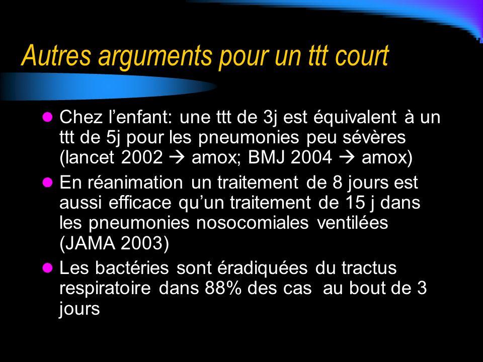 Autres arguments pour un ttt court Chez lenfant: une ttt de 3j est équivalent à un ttt de 5j pour les pneumonies peu sévères (lancet 2002 amox; BMJ 20