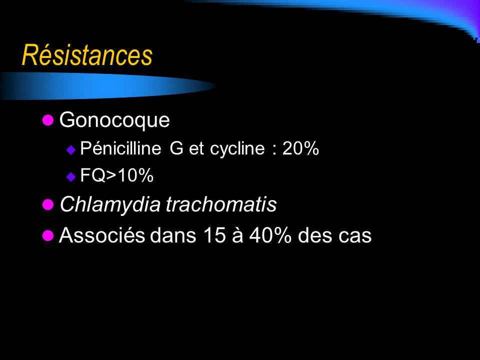 Résistances Gonocoque Pénicilline G et cycline : 20% FQ>10% Chlamydia trachomatis Associés dans 15 à 40% des cas