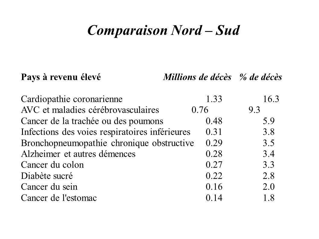 Comparaison Nord – Sud Pays à revenu élevé Millions de décès % de décès Cardiopathie coronarienne 1.33 16.3 AVC et maladies cérébrovasculaires 0.76 9.