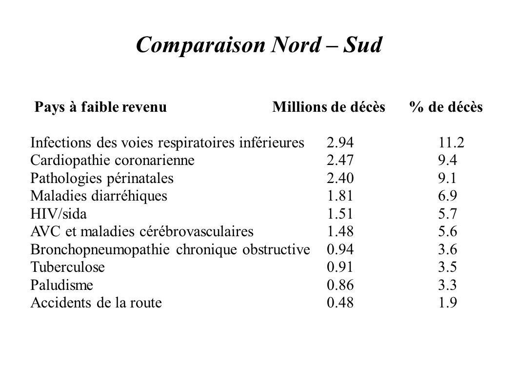 Comparaison Nord – Sud Pays à faible revenu Millions de décès % de décès Infections des voies respiratoires inférieures 2.94 11.2 Cardiopathie coronar