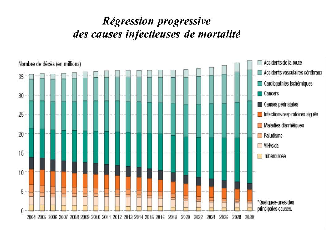 Régression progressive des causes infectieuses de mortalité