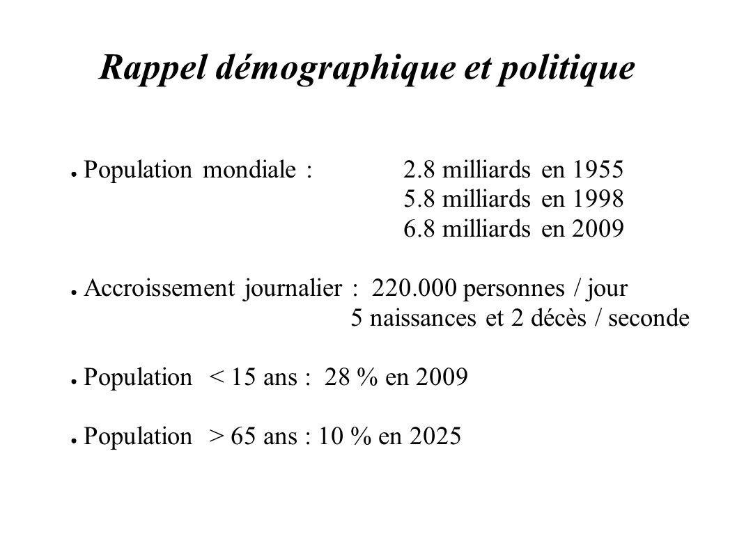 Rappel démographique et politique Population mondiale : 2.8 milliards en 1955 5.8 milliards en 1998 6.8 milliards en 2009 Accroissement journalier : 2