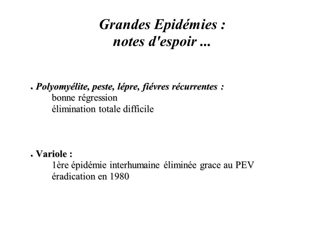 Grandes Epidémies : notes d'espoir... Polyomyélite, peste, lépre, fiévres récurrentes : Polyomyélite, peste, lépre, fiévres récurrentes : bonne régres