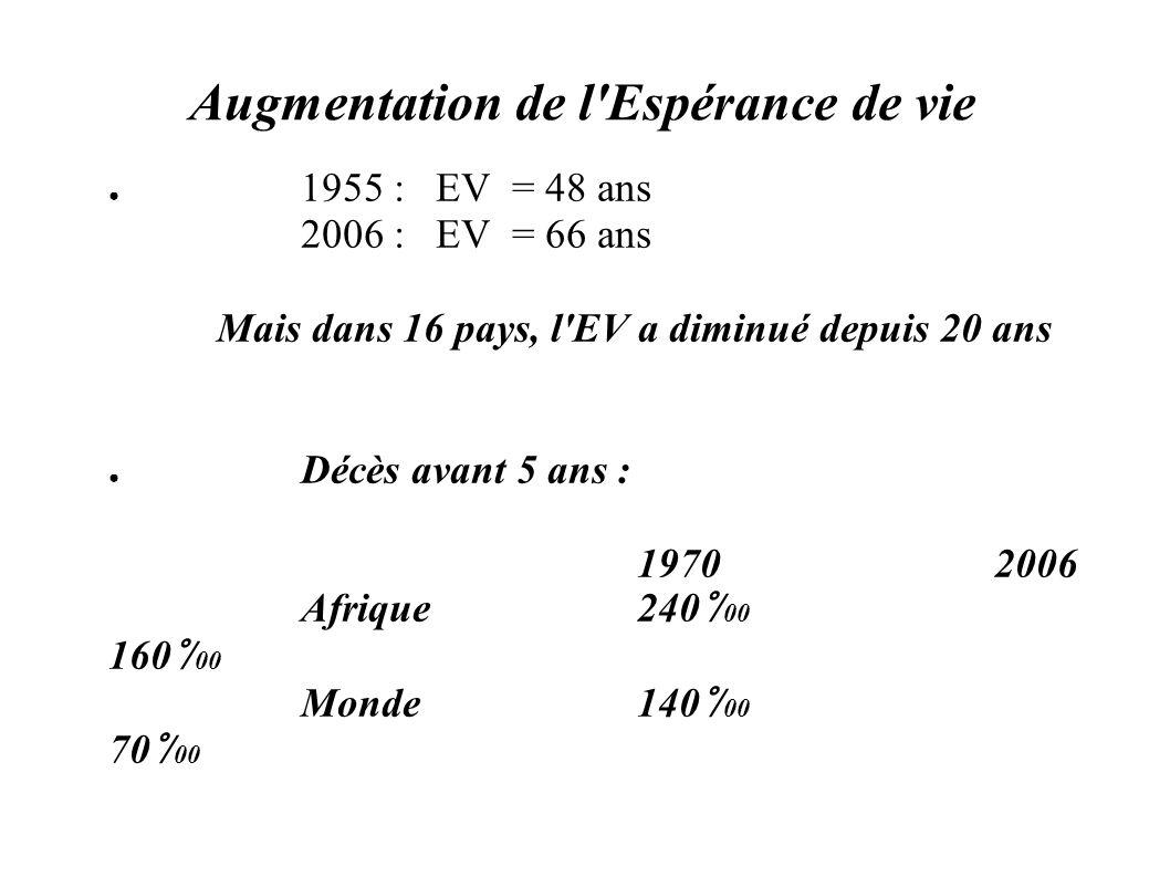 Augmentation de l'Espérance de vie 1955 : EV = 48 ans 2006 : EV = 66 ans Mais dans 16 pays, l'EV a diminué depuis 20 ans Décès avant 5 ans : 1970 2006