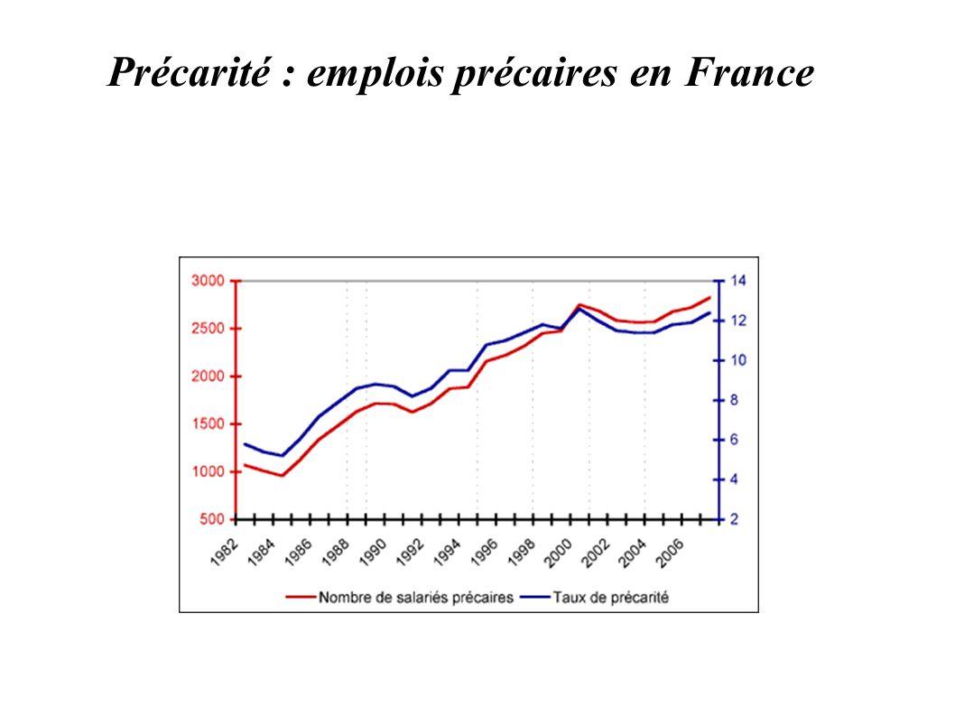 Précarité : emplois précaires en France