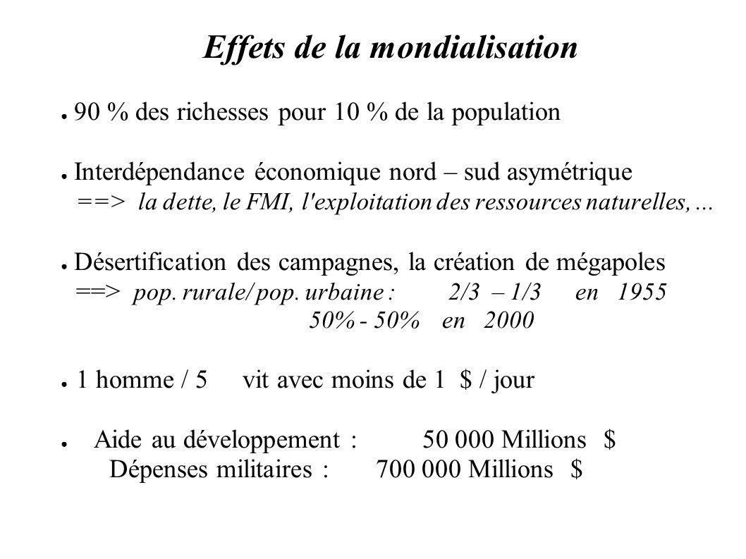 Effets de la mondialisation 90 % des richesses pour 10 % de la population Interdépendance économique nord – sud asymétrique ==> la dette, le FMI, l'ex