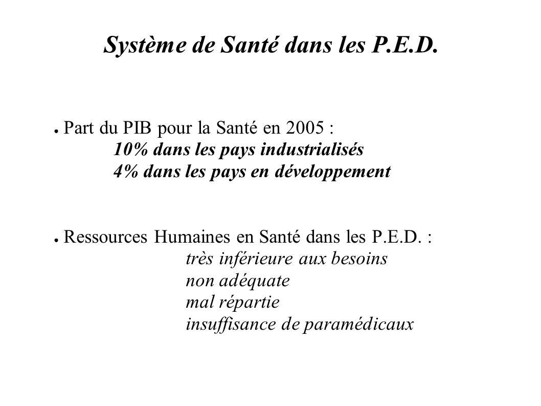 Système de Santé dans les P.E.D. Part du PIB pour la Santé en 2005 : 10% dans les pays industrialisés 4% dans les pays en développement Ressources Hum