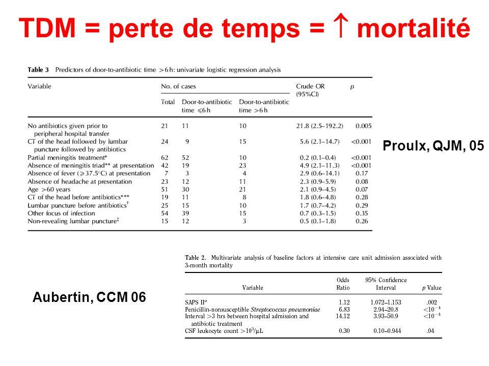 TDM = perte de temps = mortalité Proulx, QJM, 05 Aubertin, CCM 06