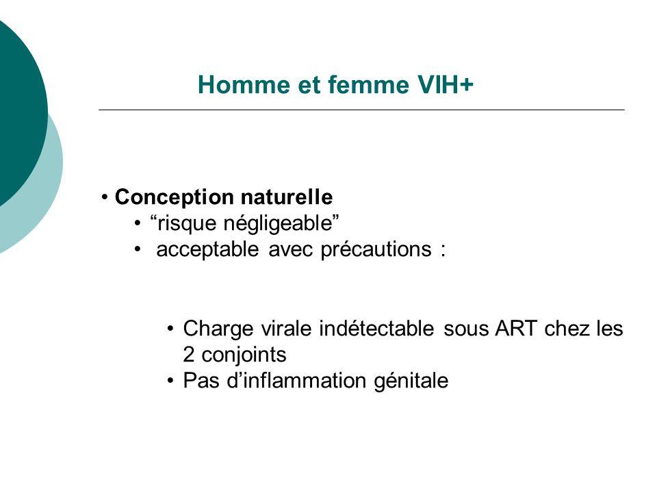 Homme et femme VIH+ Conception naturelle risque négligeable acceptable avec précautions : Charge virale indétectable sous ART chez les 2 conjoints Pas