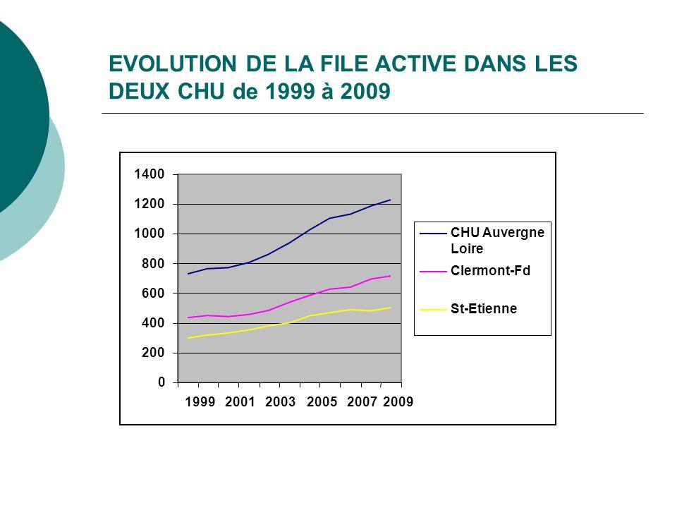 EVOLUTION DE LA FILE ACTIVE DANS LES DEUX CHU de 1999 à 2009 0 200 400 600 800 1000 1200 1400 199920012003200520072009 CHU Auvergne Loire Clermont-Fd