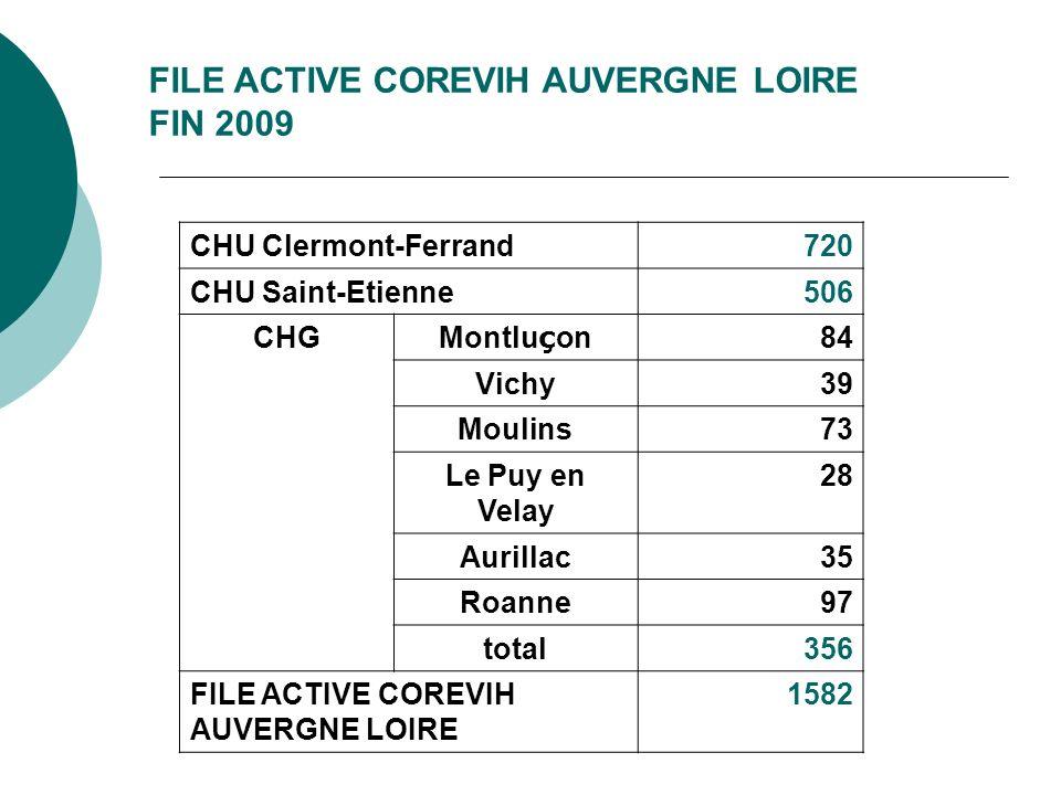FILE ACTIVE COREVIH AUVERGNE LOIRE FIN 2009 CHU Clermont-Ferrand720 CHU Saint-Etienne506 CHG Montlu ç on 84 Vichy39 Moulins73 Le Puy en Velay 28 Auril