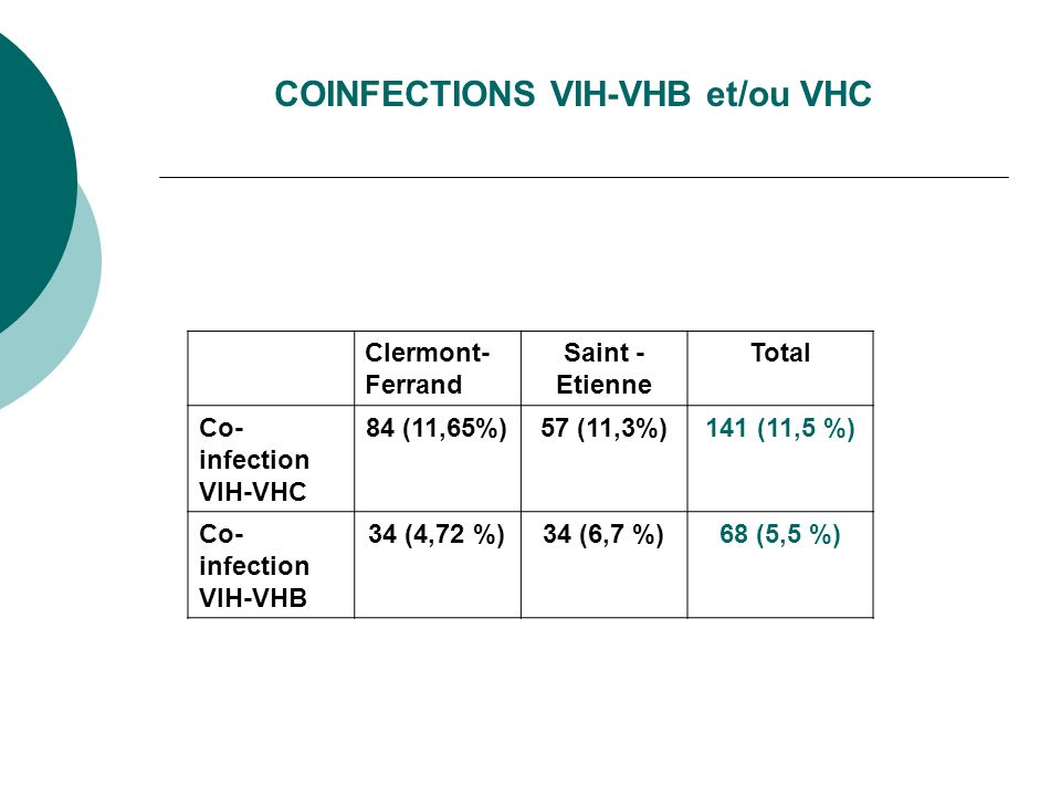 COINFECTIONS VIH-VHB et/ou VHC Clermont- Ferrand Saint - Etienne Total Co- infection VIH-VHC 84 (11,65%)57 (11,3%)141 (11,5 %) Co- infection VIH-VHB 34 (4,72 %)34 (6,7 %)68 (5,5 %)