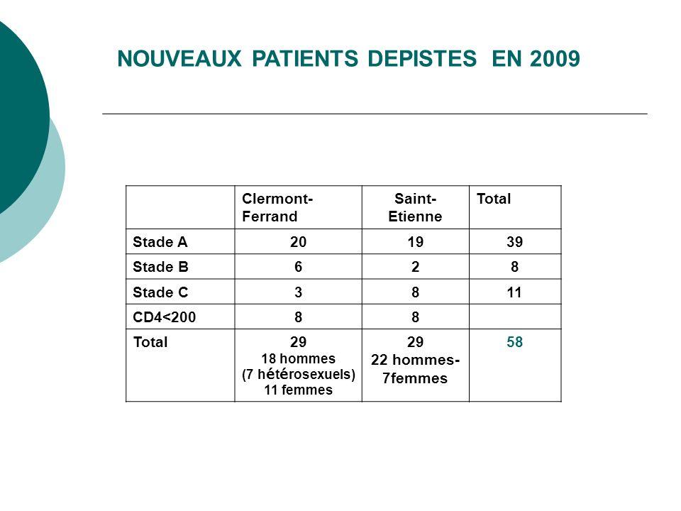 NOUVEAUX PATIENTS DEPISTES EN 2009 Clermont- Ferrand Saint- Etienne Total Stade A201939 Stade B628 Stade C3811 CD4<20088 Total29 18 hommes (7 h é t é