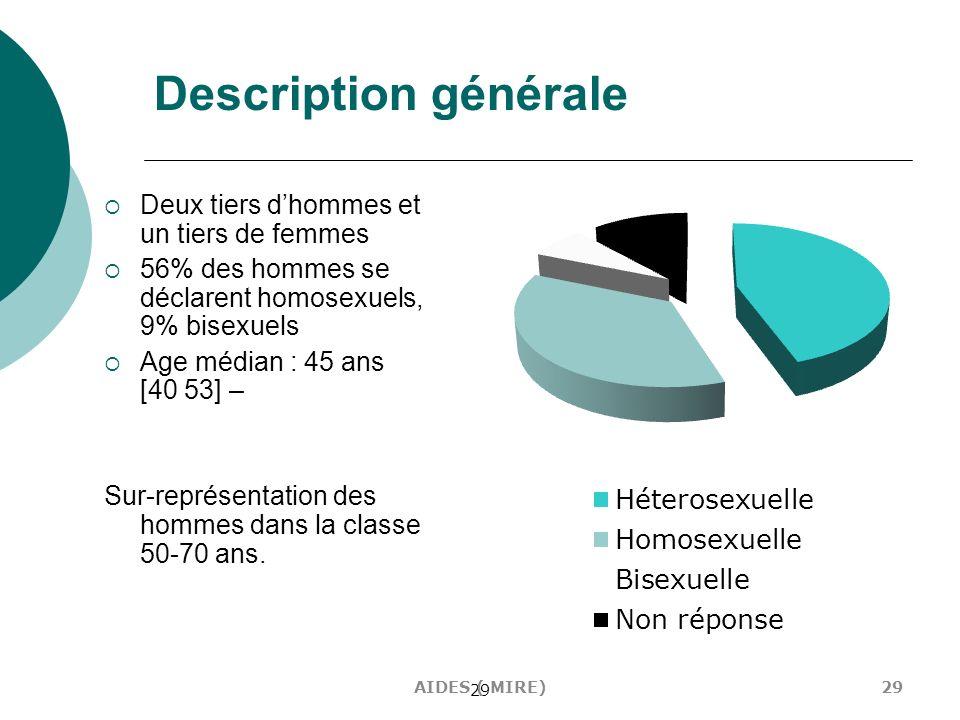 29 Description générale Deux tiers dhommes et un tiers de femmes 56% des hommes se déclarent homosexuels, 9% bisexuels Age médian : 45 ans [40 53] – S