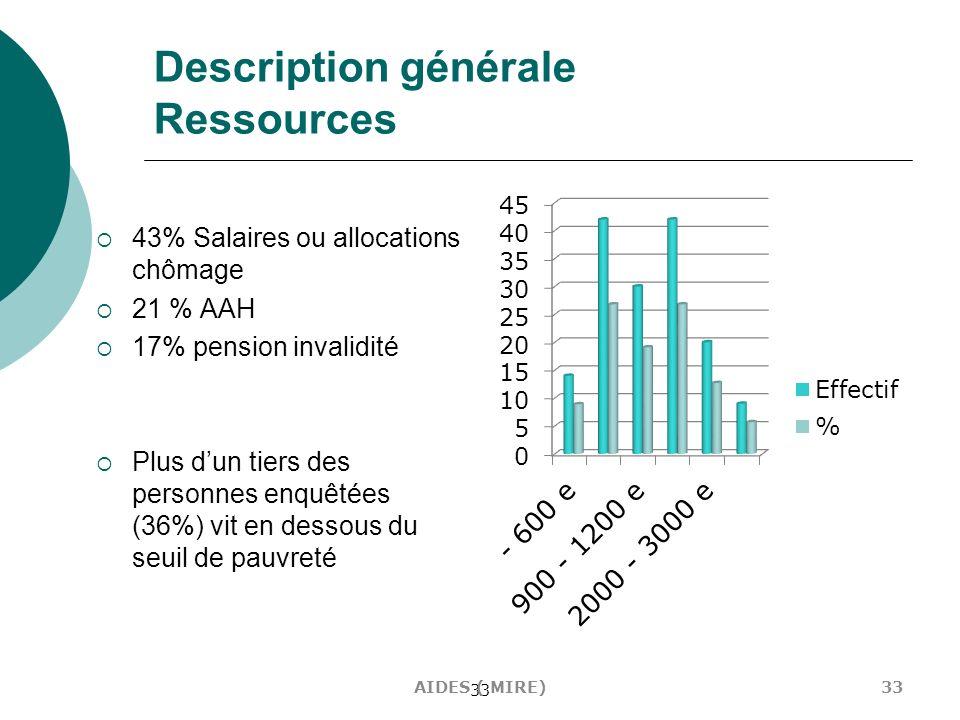 33 Description générale Ressources 43% Salaires ou allocations chômage 21 % AAH 17% pension invalidité Plus dun tiers des personnes enquêtées (36%) vi
