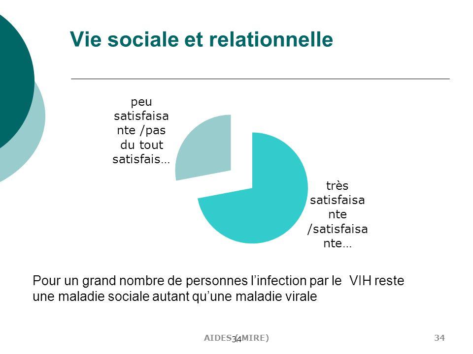 34 Vie sociale et relationnelle Pour un grand nombre de personnes linfection par le VIH reste une maladie sociale autant quune maladie virale 34AIDES