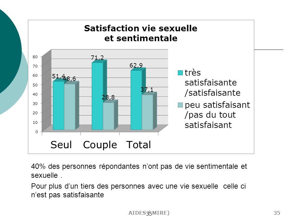 35 40% des personnes répondantes nont pas de vie sentimentale et sexuelle. Pour plus dun tiers des personnes avec une vie sexuelle celle ci nest pas s