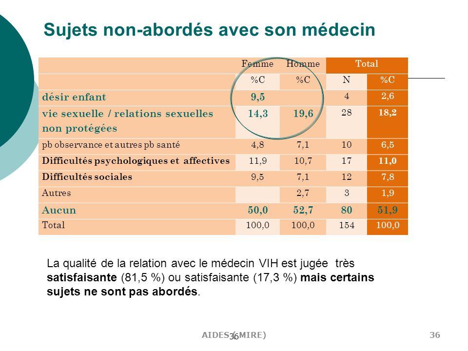 36 Sujets non-abordés avec son médecin FemmeHommeTotal %C N désir enfant9,5 42,6 vie sexuelle / relations sexuelles non protégées 14,319,6 28 18,2 pb