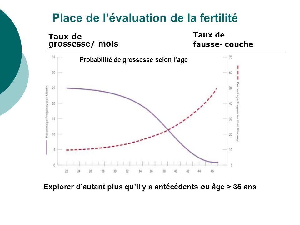Place de lévaluation de la fertilité Probabilité de grossesse selon lâge Taux de grossesse/ mois Taux de fausse- couche Explorer dautant plus quil y a