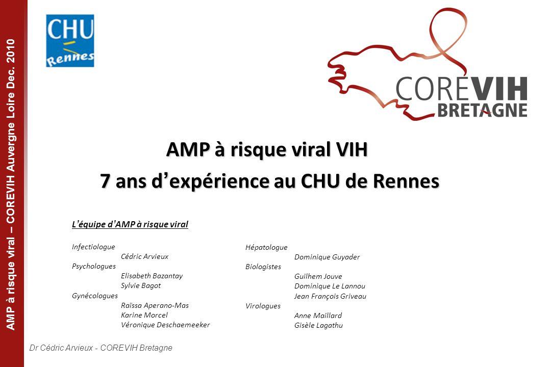 Dr Cédric Arvieux - COREVIH Bretagne AMP à risque viral – COREVIH Auvergne Loire Dec. 2010 AMP à risque viral VIH 7 ans dexpérience au CHU de Rennes L