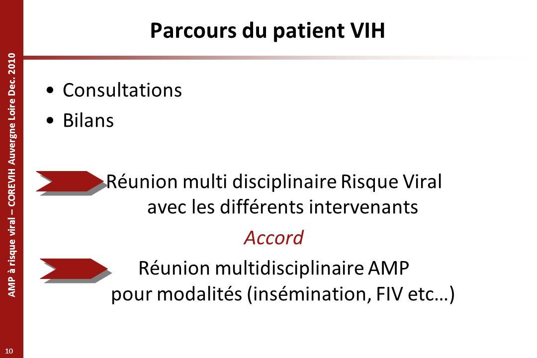 AMP à risque viral – COREVIH Auvergne Loire Dec. 2010 10 Consultations Bilans Réunion multi disciplinaire Risque Viral avec les différents intervenant