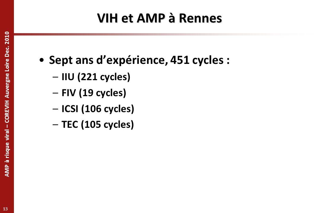 AMP à risque viral – COREVIH Auvergne Loire Dec. 2010 13 VIH et AMP à Rennes Sept ans dexpérience, 451 cycles : –IIU (221 cycles) –FIV (19 cycles) –IC