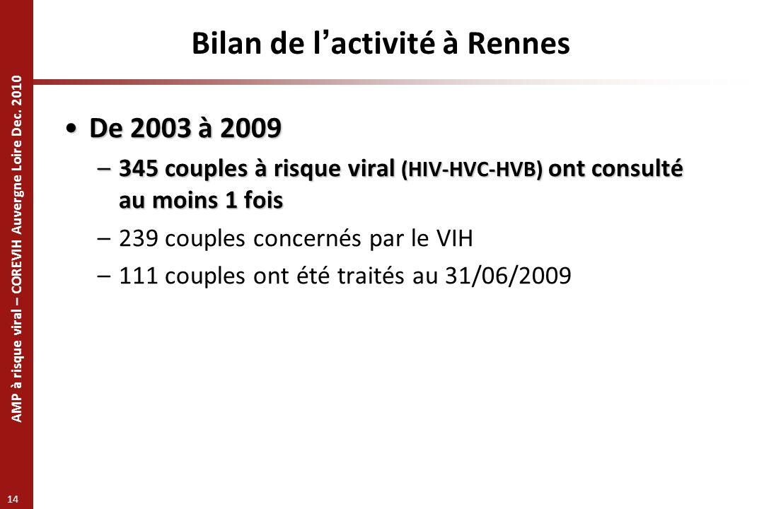 AMP à risque viral – COREVIH Auvergne Loire Dec. 2010 14 Bilan de lactivité à Rennes De 2003 à 2009De 2003 à 2009 –345 couples à risque viral (HIV-HVC