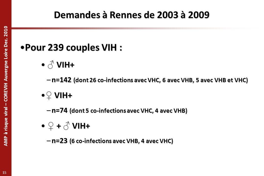 AMP à risque viral – COREVIH Auvergne Loire Dec. 2010 15 Demandes à Rennes de 2003 à 2009 Pour 239 couples VIH :Pour 239 couples VIH : VIH+ VIH+ –n=14