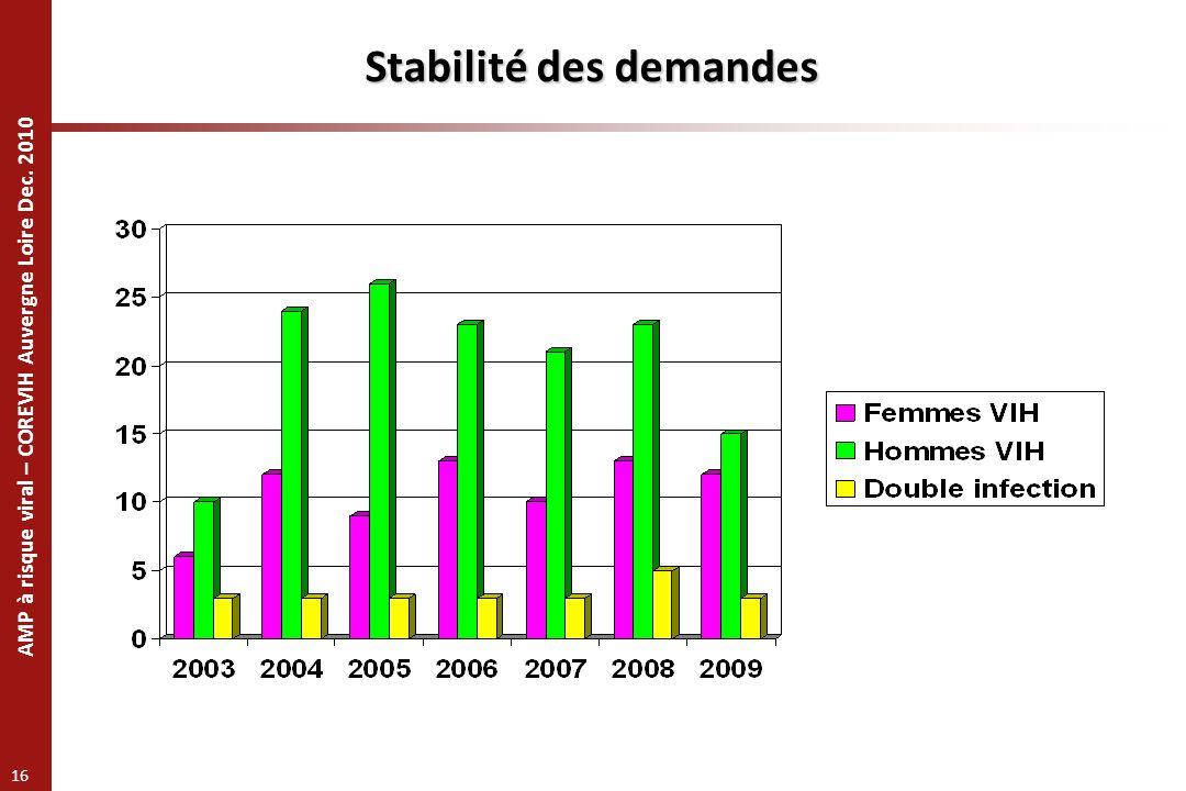 AMP à risque viral – COREVIH Auvergne Loire Dec. 2010 16 Stabilité des demandes
