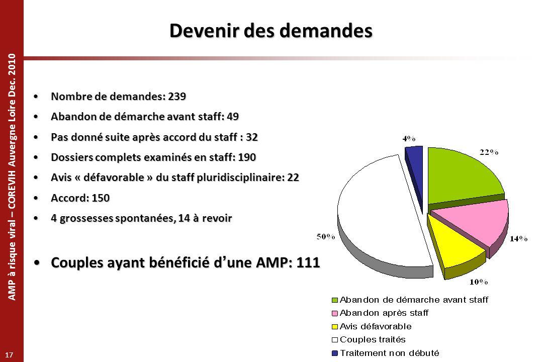 AMP à risque viral – COREVIH Auvergne Loire Dec. 2010 17 Devenir des demandes Nombre de demandes: 239Nombre de demandes: 239 Abandon de démarche avant